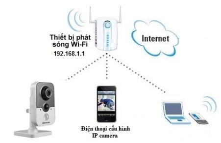Hệ thống camera wifi